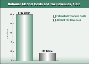 Alcohol cost & revenue